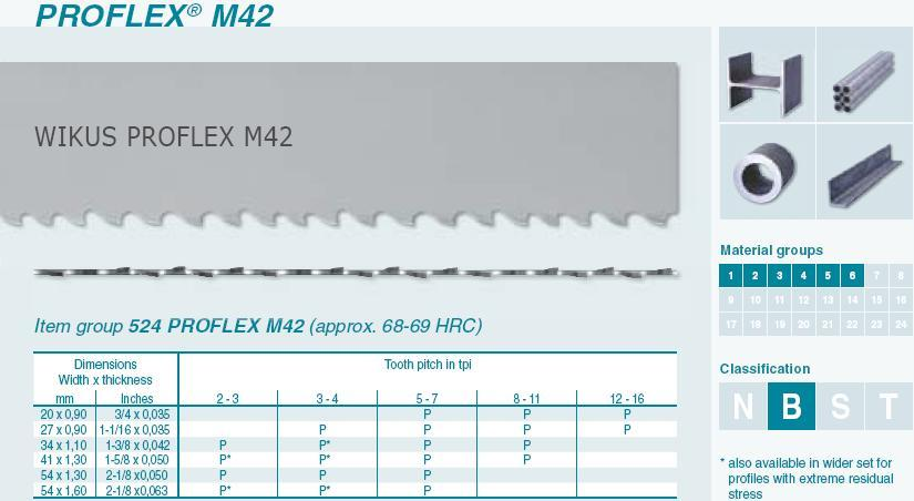 WIKUS Vario M42 Bandsägeblatt 2380 x 20 x 0,9mm 5-8 ZpZ